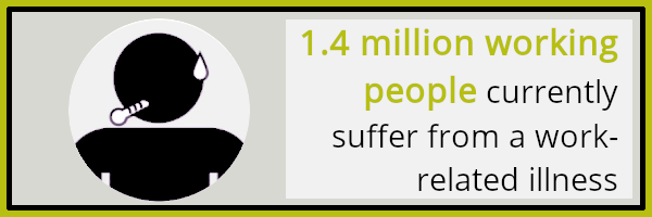Health and safety at work: No. of people suffering from a work-related illness