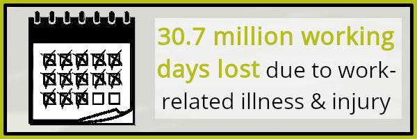 Health and safety at work: No. of days lost due to illness or injury