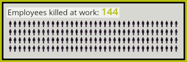Health and safety at work: No. of employees killed at work