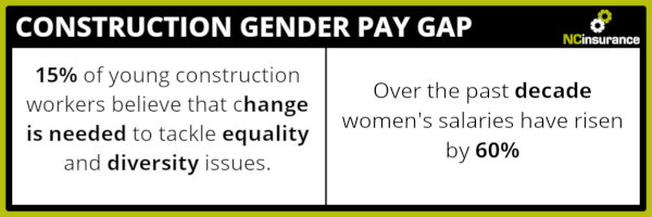 Construction Gender Pay Gap infographic